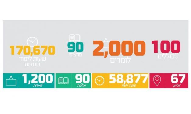 Количество наших филиалов растет ежегодно